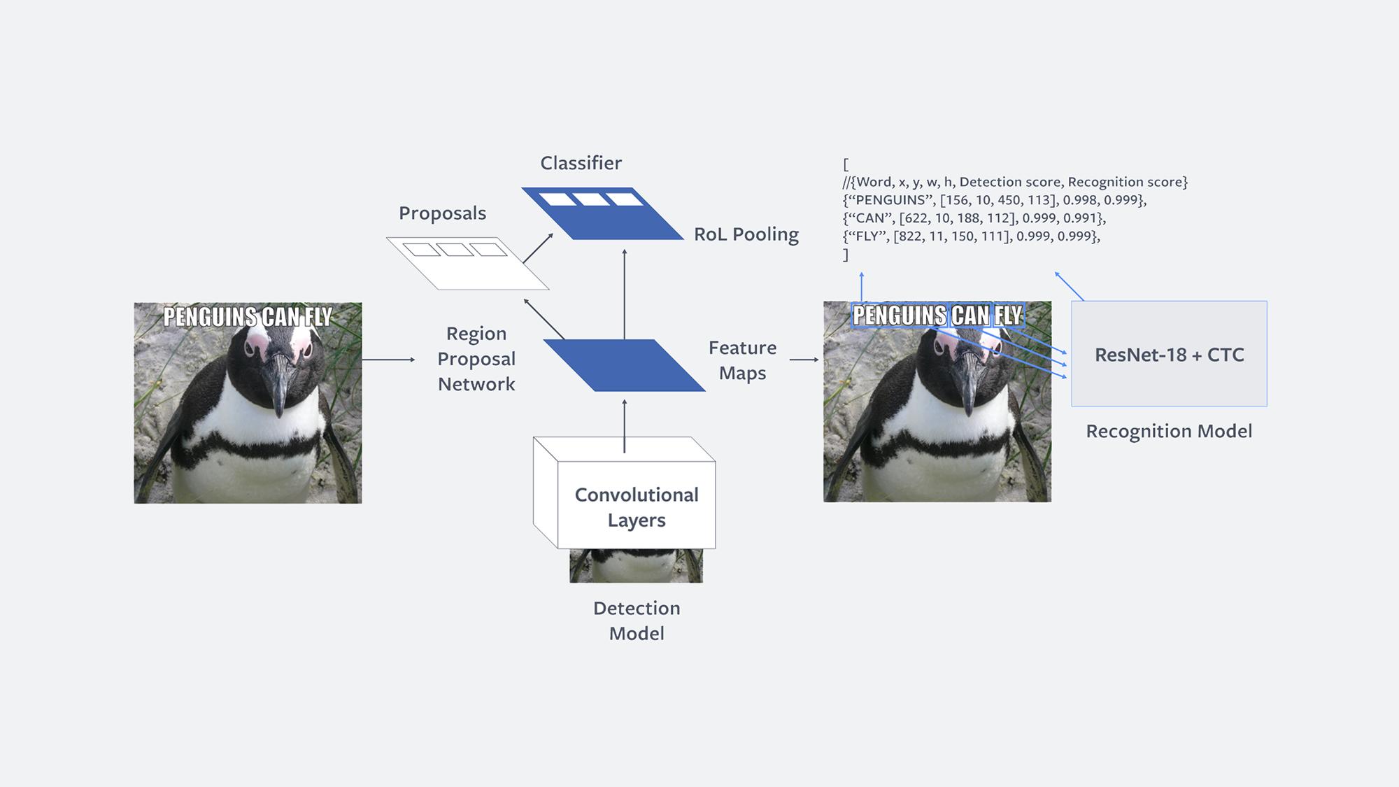 In che modo avviene il rilevamento di Facebook Rosetta del testo nelle immagini